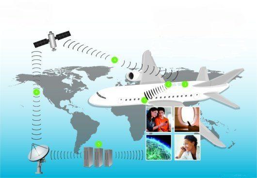 мобильная связь в самолете
