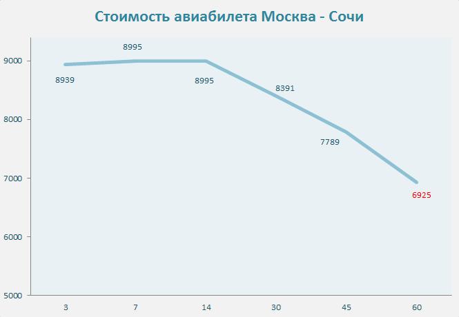 Москва Иркутск авиабилеты от 8205 руб расписание