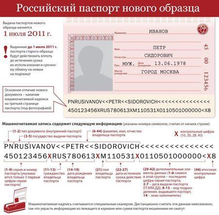 Документы необходимые для замены паспорта в 45 лет